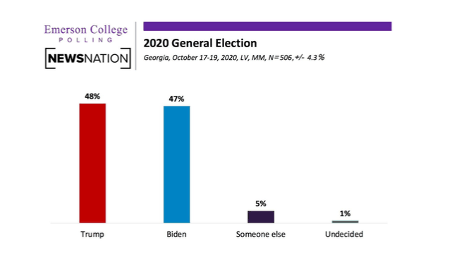 Bar graph from Emerson College and NewsNation shows Trump with 48% of voters polled, Biden with 47%, 5% to someone else, and 1% undecided.