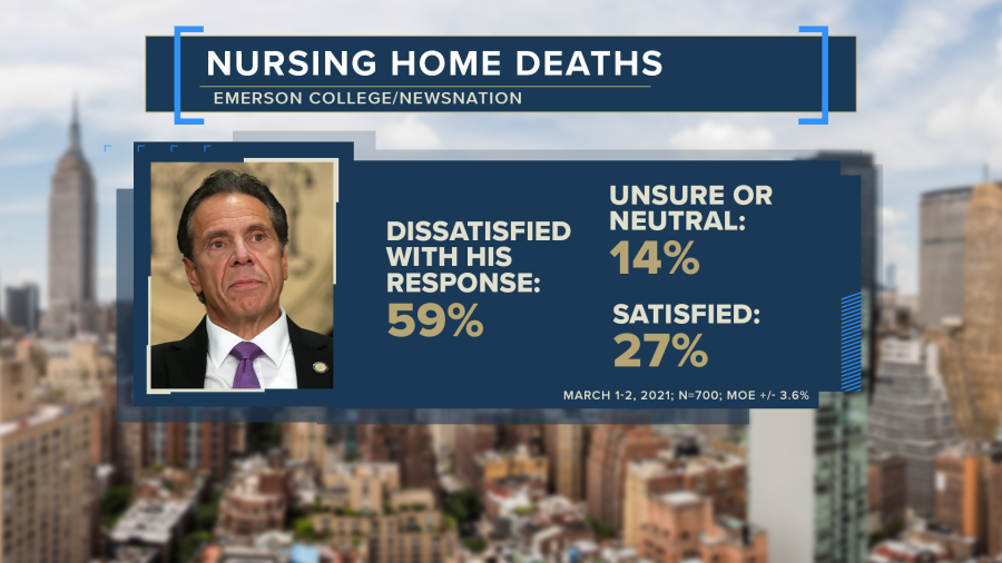A graphic showing key findings from NewsNation poll regarding nursing home deaths: 59% dissatisfied with Cuomo's response, 14% unsure or neutral and 27% satisfied